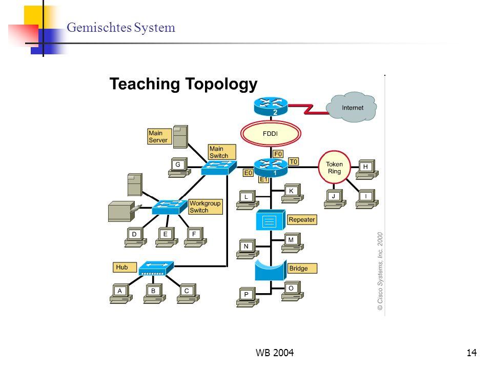 WB 200414 Gemischtes System