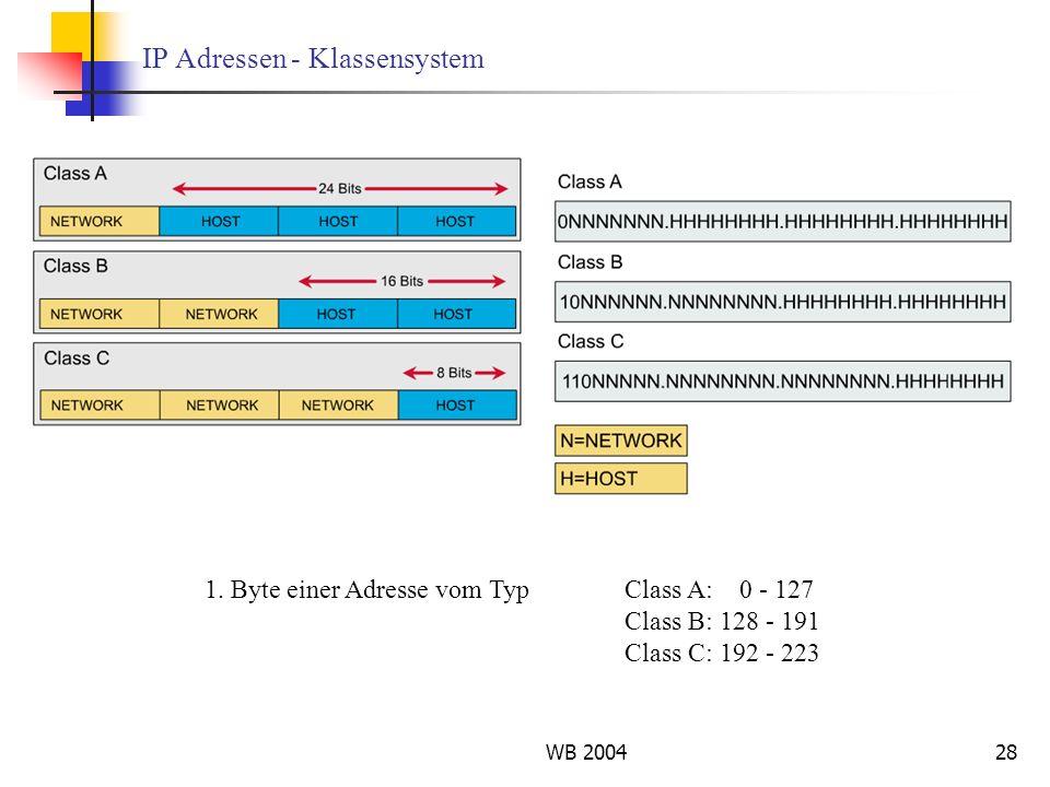 WB 200428 IP Adressen - Klassensystem 1. Byte einer Adresse vom TypClass A: 0 - 127 Class B: 128 - 191 Class C: 192 - 223