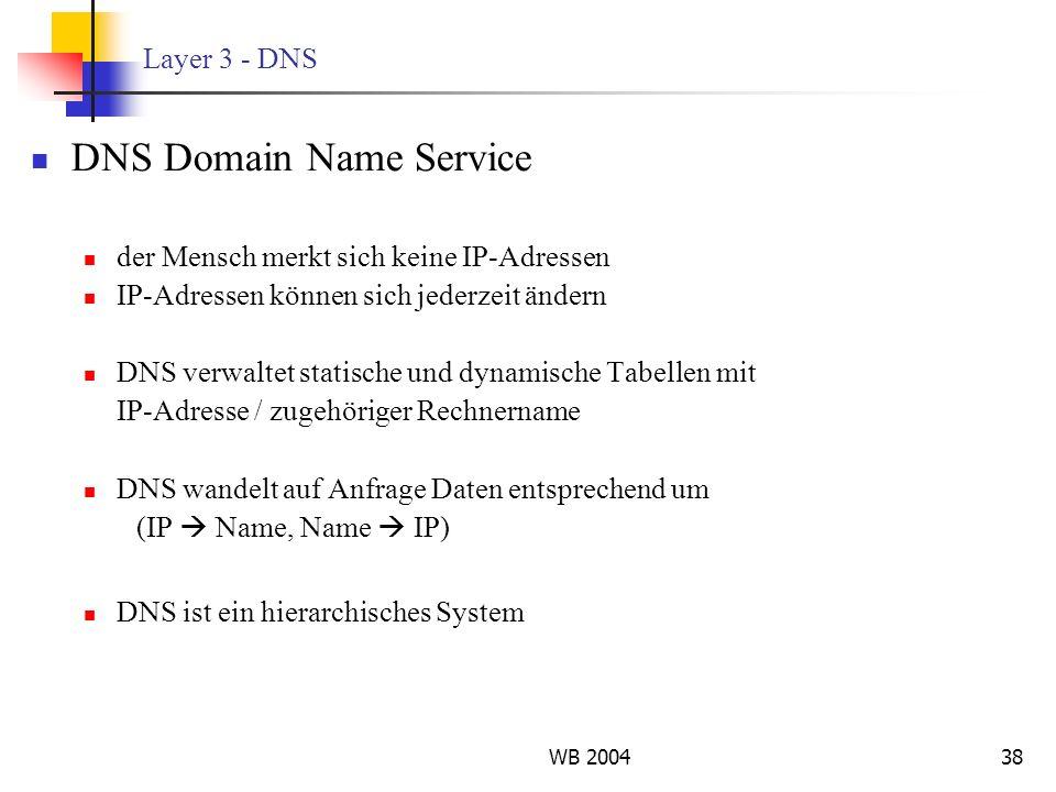 WB 200438 Layer 3 - DNS DNS Domain Name Service der Mensch merkt sich keine IP-Adressen IP-Adressen können sich jederzeit ändern DNS verwaltet statisc