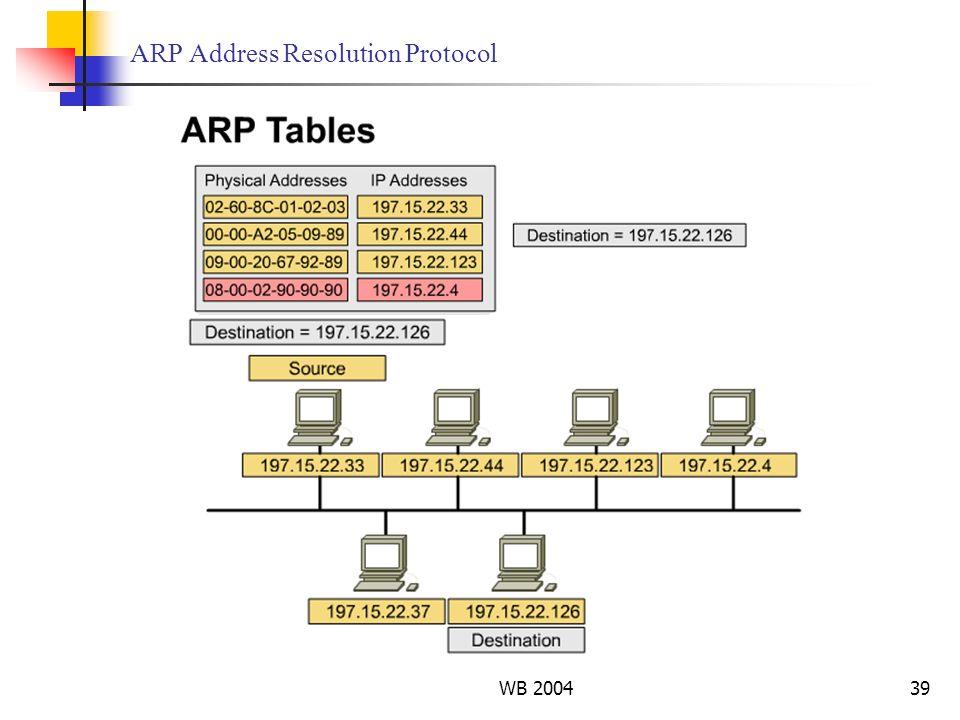 WB 200439 ARP Address Resolution Protocol