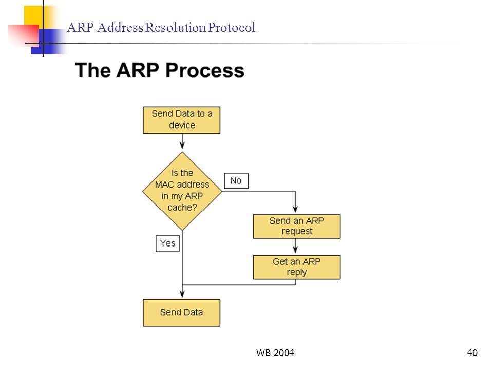 WB 200440 ARP Address Resolution Protocol