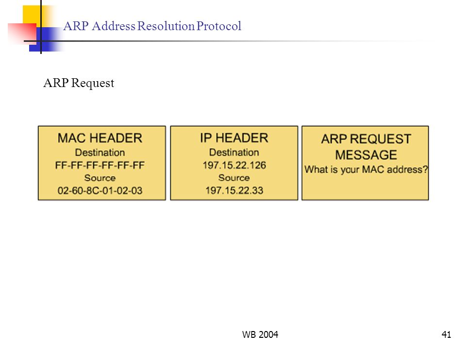WB 200441 ARP Address Resolution Protocol ARP Request