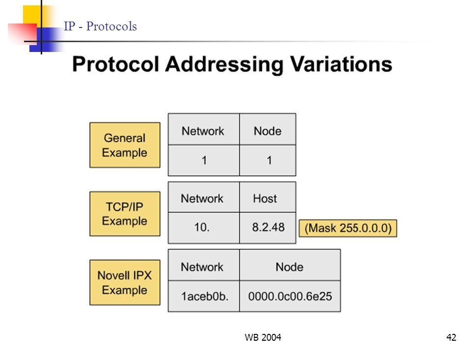 WB 200442 IP - Protocols