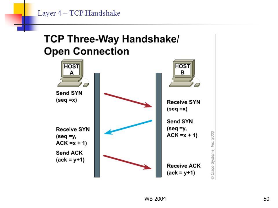 WB 200450 Layer 4 – TCP Handshake