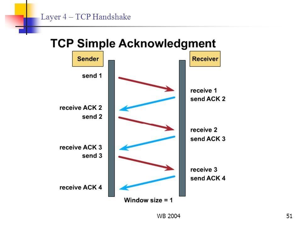 WB 200451 Layer 4 – TCP Handshake