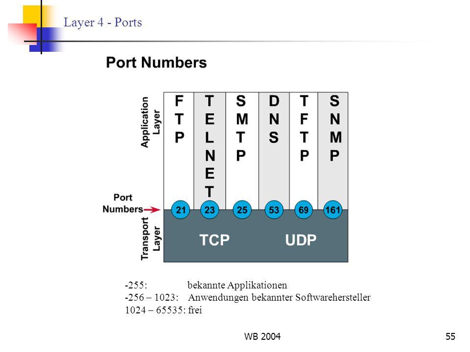 WB 200455 Layer 4 - Ports -255: bekannte Applikationen -256 – 1023: Anwendungen bekannter Softwarehersteller 1024 – 65535: frei