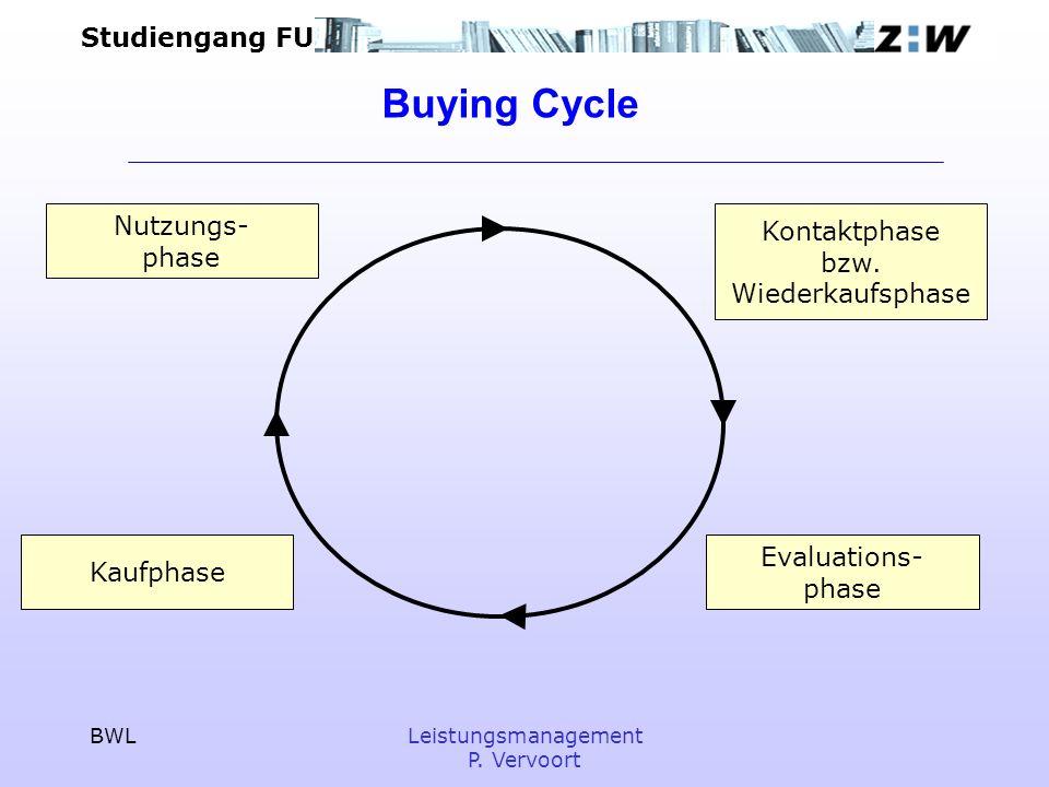Studiengang FU BWLLeistungsmanagement P. Vervoort Buying Cycle Kontaktphase bzw. Wiederkaufsphase Evaluations- phase Kaufphase Nutzungs- phase