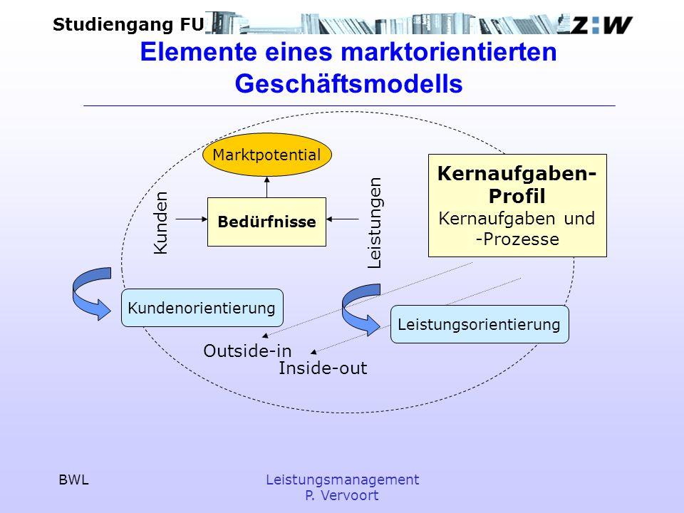 Studiengang FU BWLLeistungsmanagement P. Vervoort Elemente eines marktorientierten Geschäftsmodells Kernaufgaben- Profil Kernaufgaben und -Prozesse In