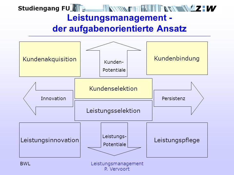 Studiengang FU BWLLeistungsmanagement P. Vervoort Leistungsmanagement - der aufgabenorientierte Ansatz Kundenselektion Kunden- Potentiale Leistungs- P