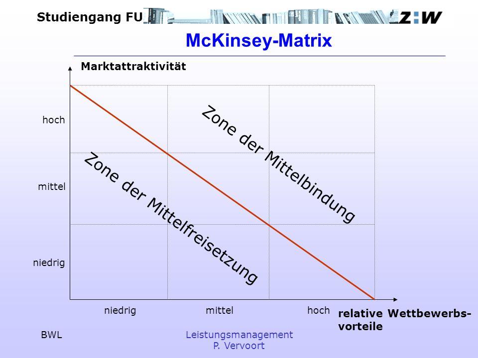 Studiengang FU BWLLeistungsmanagement P. Vervoort McKinsey-Matrix Marktattraktivität relative Wettbewerbs- vorteile niedrig mittelhoch niedrig mittel