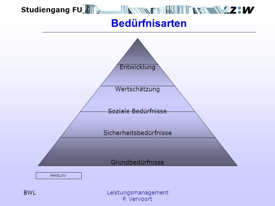 Studiengang FU BWLLeistungsmanagement P. Vervoort Bedürfnisarten Entwicklung Wertschätzung Soziale Bedürfnisse Sicherheitsbedürfnisse Grundbedürfnisse