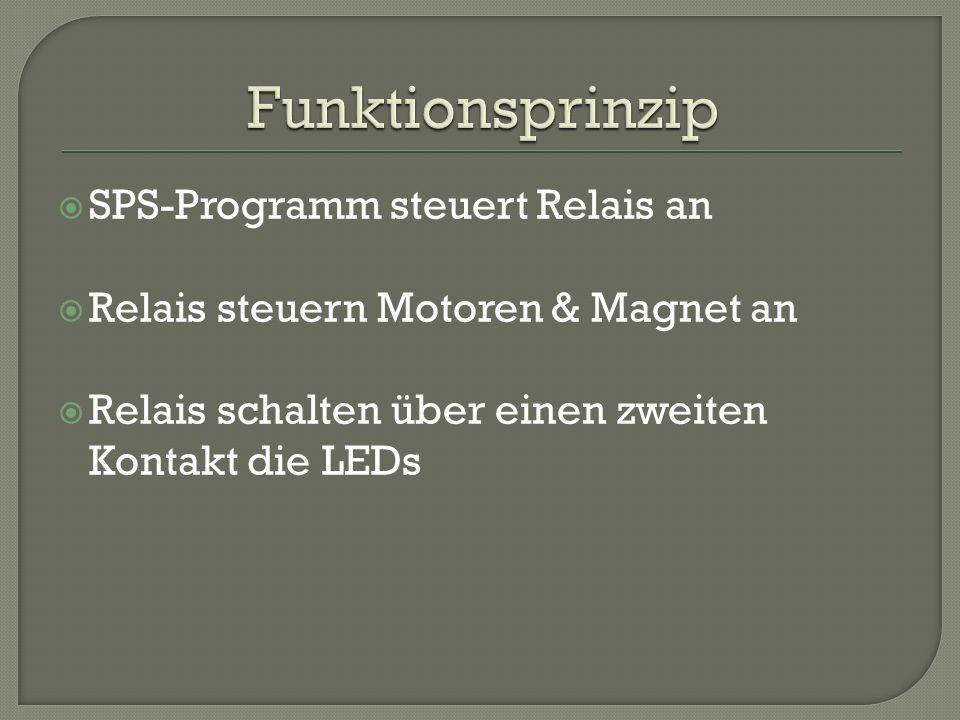 SPS-Programm steuert Relais an Relais steuern Motoren & Magnet an Relais schalten über einen zweiten Kontakt die LEDs