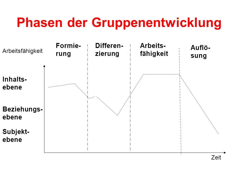 Phasen der Gruppenentwicklung Formie- rung Differen- zierung Arbeits- fähigkeit Auflö- sung Zeit Arbeitsfähigkeit Inhalts- ebene Beziehungs- ebene Sub