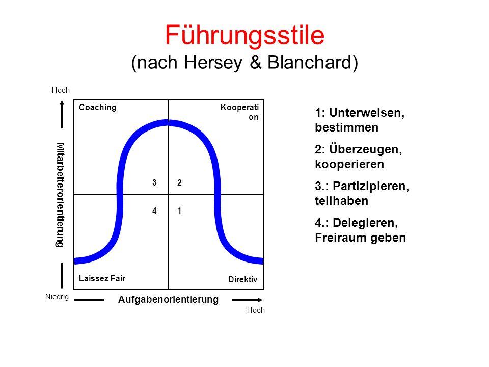 Führungsstile (nach Hersey & Blanchard) Niedrig Mitarbeiterorientierung Aufgabenorientierung CoachingKooperati on Laissez Fair Direktiv Hoch 3 2 4 1 1