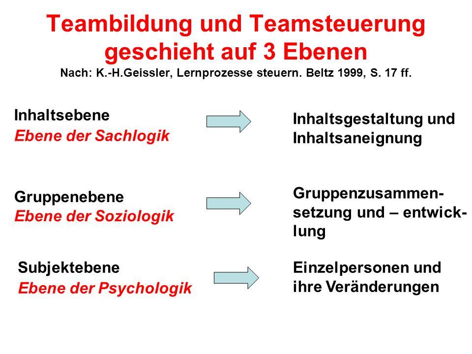 Teambildung und Teamsteuerung geschieht auf 3 Ebenen Nach: K.-H.Geissler, Lernprozesse steuern. Beltz 1999, S. 17 ff. Inhaltsebene Ebene der Sachlogik