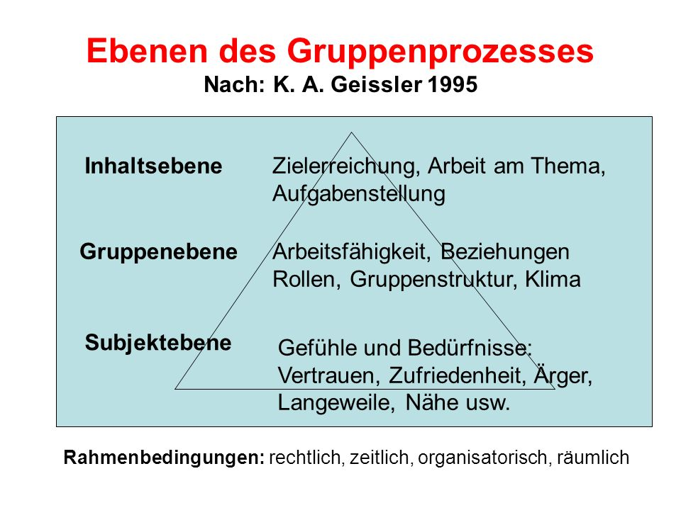 Ebenen des Gruppenprozesses Nach: K. A. Geissler 1995 Inhaltsebene Gruppenebene Subjektebene Rahmenbedingungen: rechtlich, zeitlich, organisatorisch,