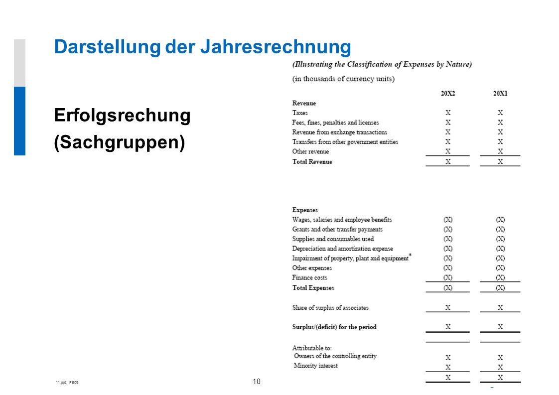 11.ppt, FS09 10 Erfolgsrechung (Sachgruppen) Darstellung der Jahresrechnung