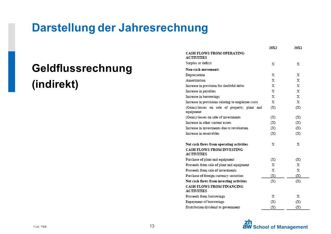 11.ppt, FS09 13 Geldflussrechnung (indirekt) Darstellung der Jahresrechnung