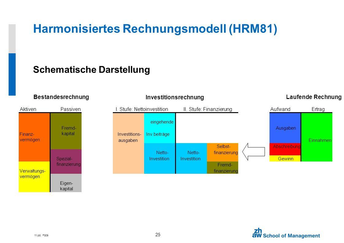 11.ppt, FS09 25 Harmonisiertes Rechnungsmodell (HRM81) Schematische Darstellung AktivenPassivenAufwandErtrag eingehende Fremd- kapital Ausgaben Finanz