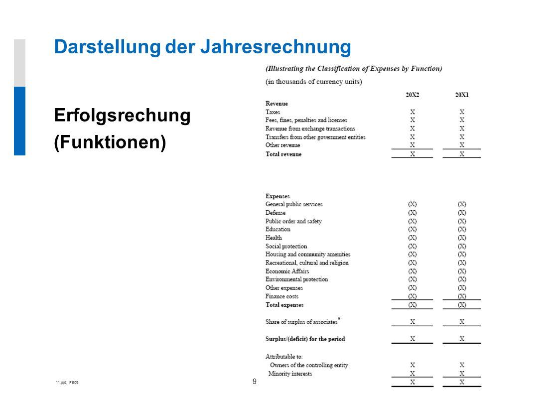 11.ppt, FS09 9 Erfolgsrechung (Funktionen) Darstellung der Jahresrechnung