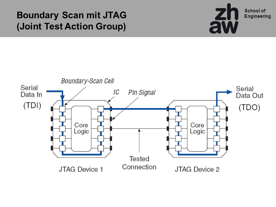 School of Engineering (TDI) (TDO) Boundary Scan mit JTAG (Joint Test Action Group)