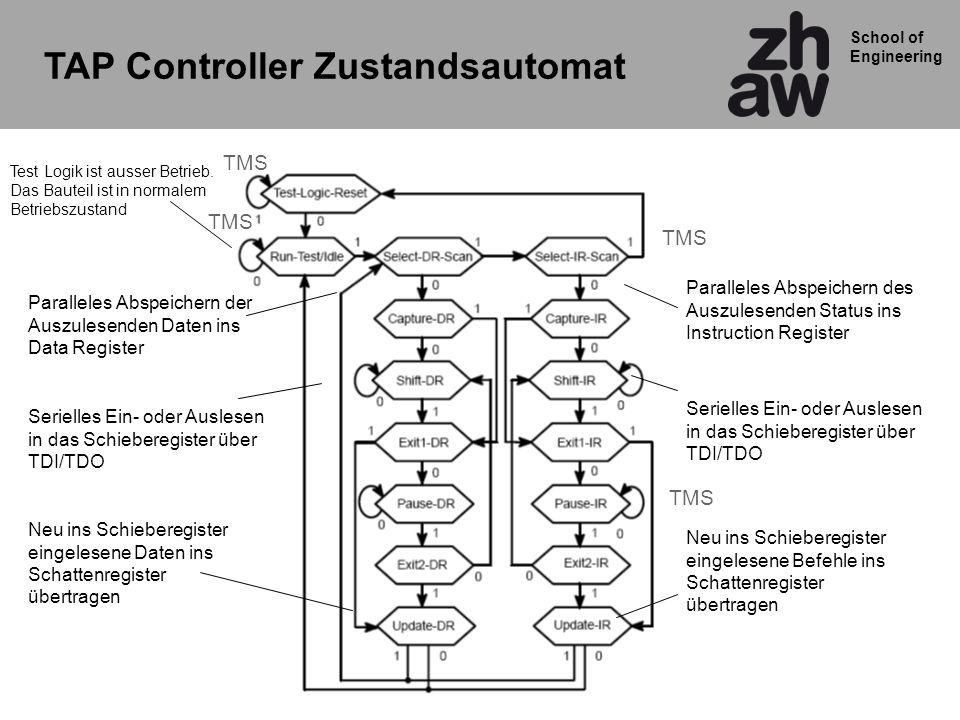 School of Engineering TAP Controller Zustandsautomat Paralleles Abspeichern der Auszulesenden Daten ins Data Register Serielles Ein- oder Auslesen in