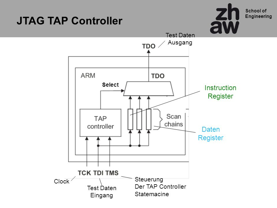 School of Engineering Clock Steuerung Der TAP Controller Statemacine Test Daten Eingang Test Daten Ausgang Daten Register Instruction Register Select JTAG TAP Controller