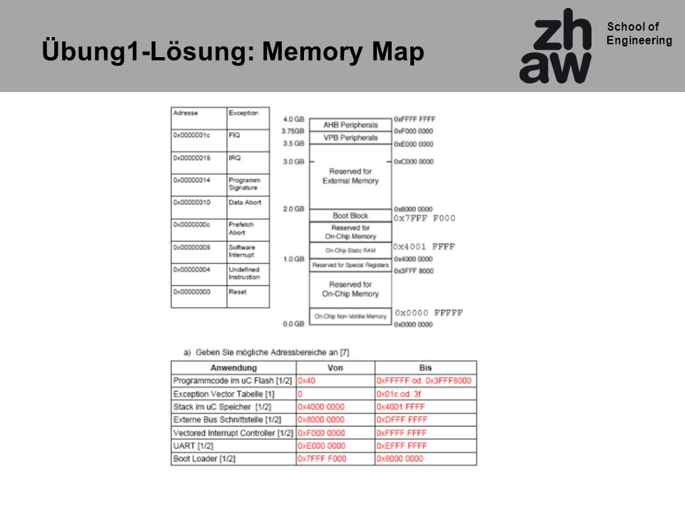 School of Engineering Übung1-Lösung: Memory Map