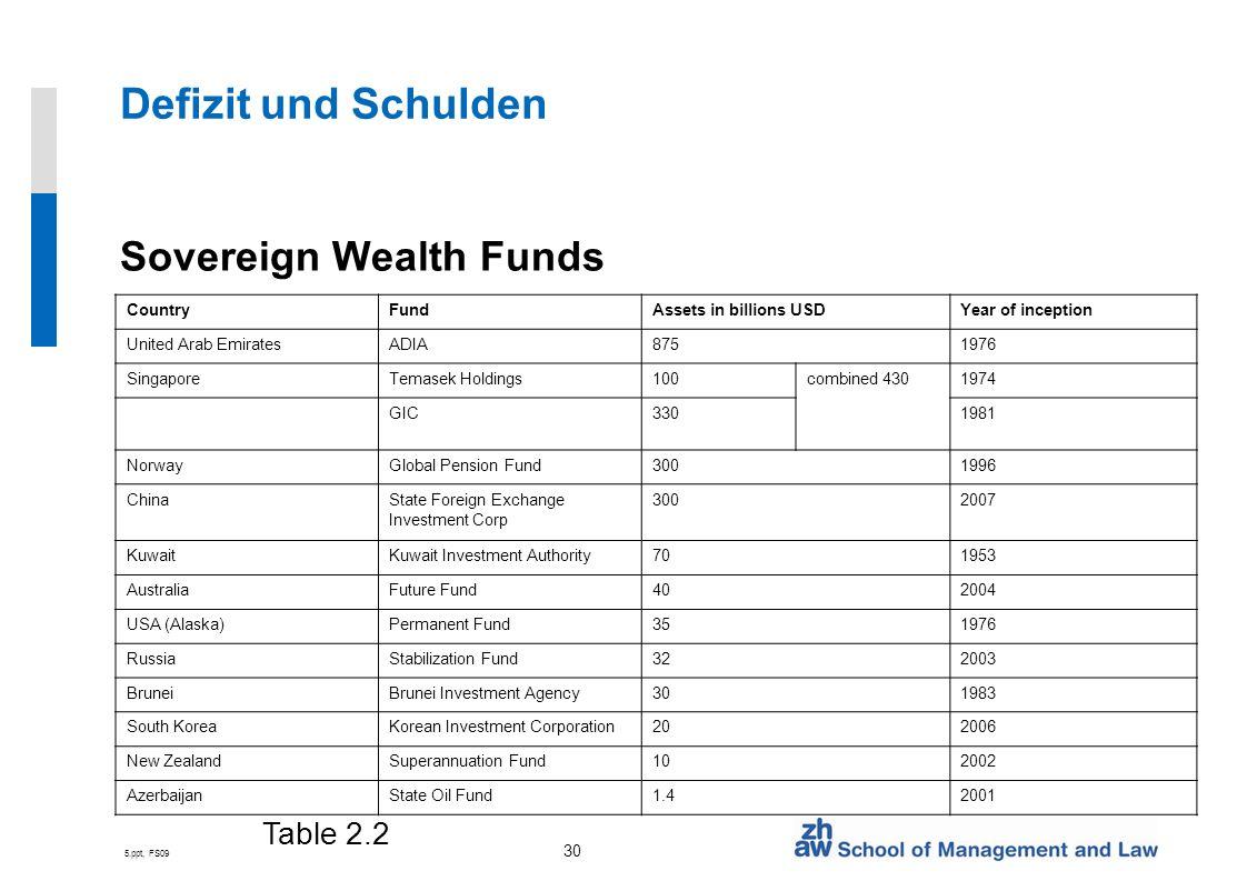 5.ppt, FS09 30 Defizit und Schulden Sovereign Wealth Funds CountryFundAssets in billions USDYear of inception United Arab EmiratesADIA8751976 Singapor