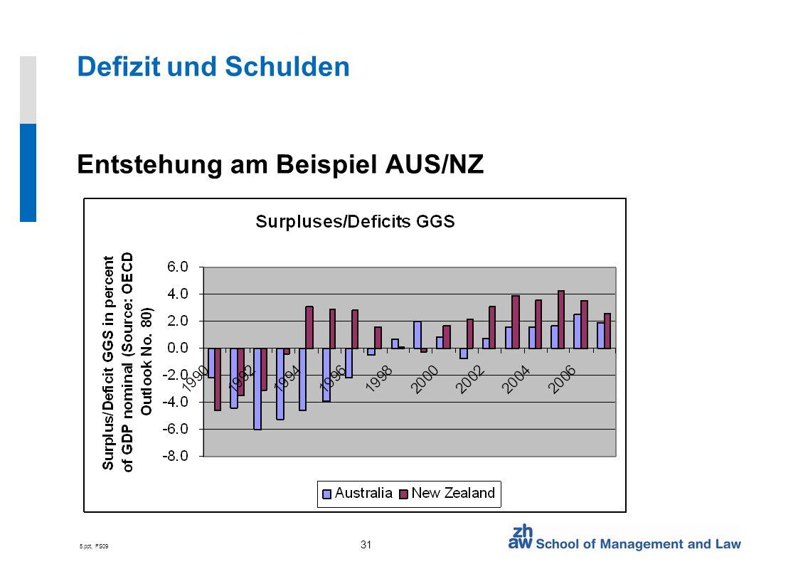 5.ppt, FS09 31 Defizit und Schulden Entstehung am Beispiel AUS/NZ