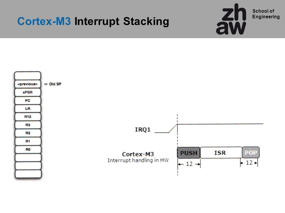 School of Engineering Cortex-M3 Interrupt Stacking