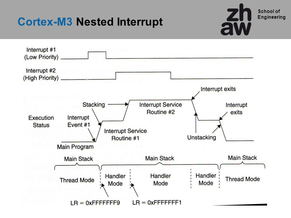 School of Engineering Cortex-M3 Nested Interrupt