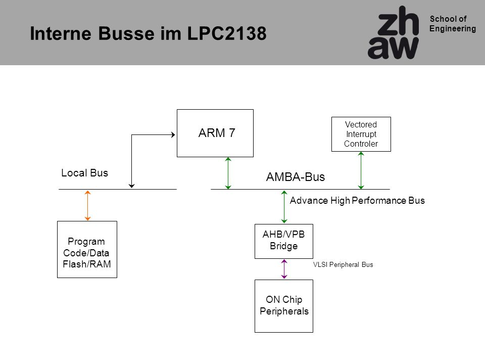 School of Engineering Interne Busse im LPC2138 ARM 7 AHB/VPB Bridge ON Chip Peripherals Program Code/Data Flash/RAM Local Bus Advance High Performance Bus VLSI Peripheral Bus Vectored Interrupt Controler AMBA-Bus