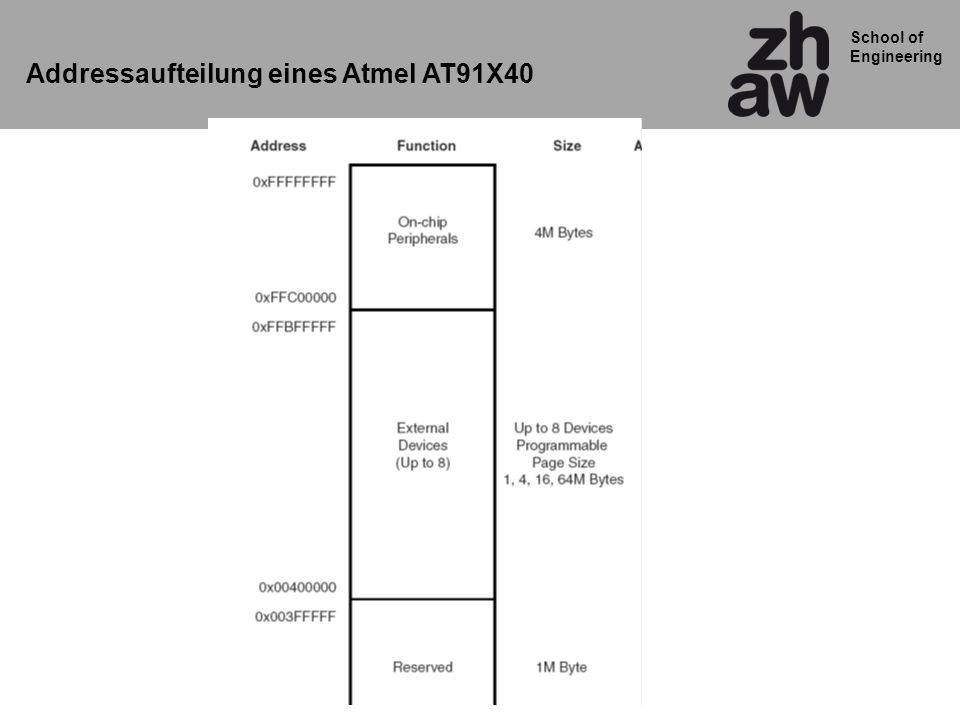 School of Engineering Addressaufteilung eines Atmel AT91X40