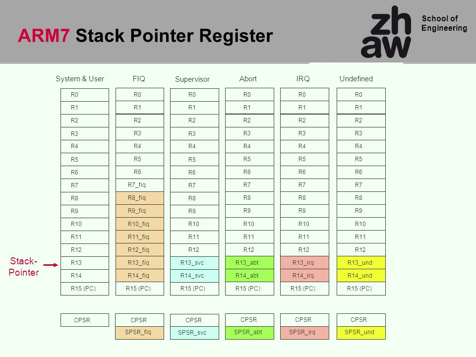School of Engineering ARM7 Stack Pointer Register Stack- Pointer