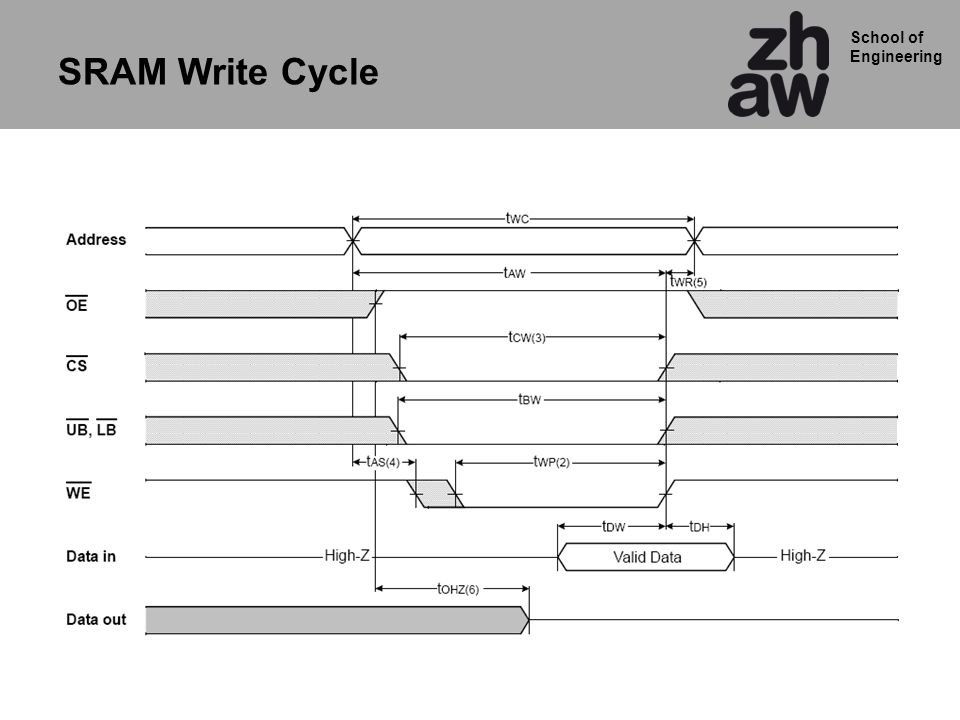 School of Engineering SRAM Write Cycle