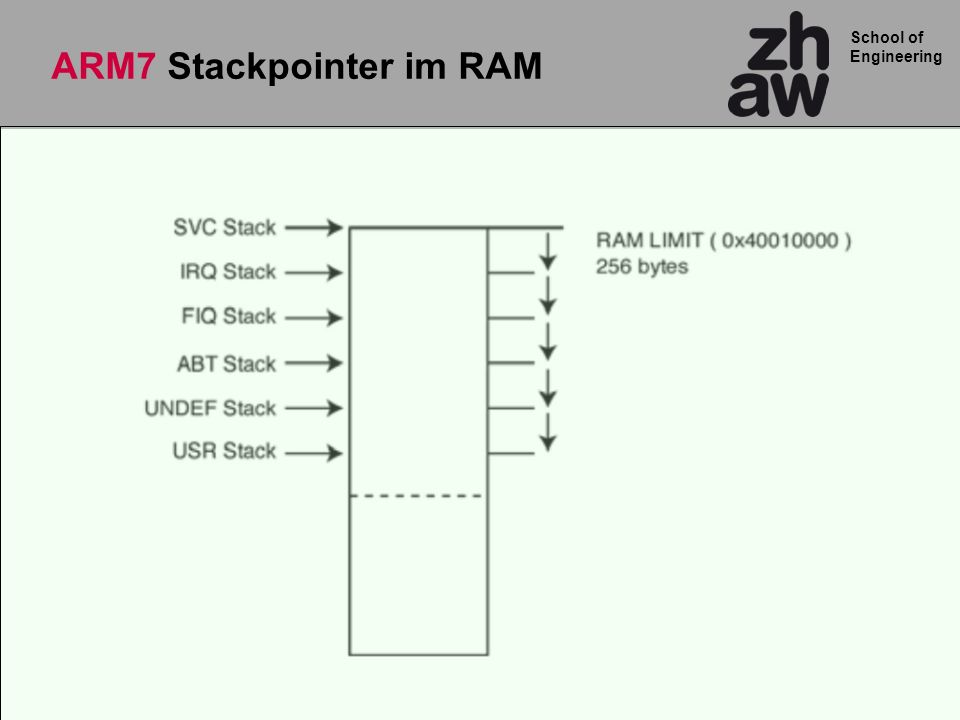 School of Engineering Cortex-M3 Stackpointer im RAM MSP PSP RAM