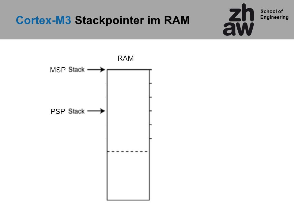 School of Engineering Cortex-M3 Stackpointer im RAM MSP PSP RAM