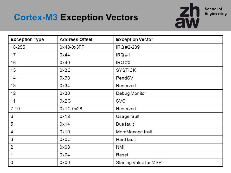 School of Engineering Exception TypeAddress OffsetException Vector 18-2550x48-0x3FFIRQ #2-239 170x44IRQ #1 160x40IRQ #0 150x3CSYSTICK 140x38PendSV 130