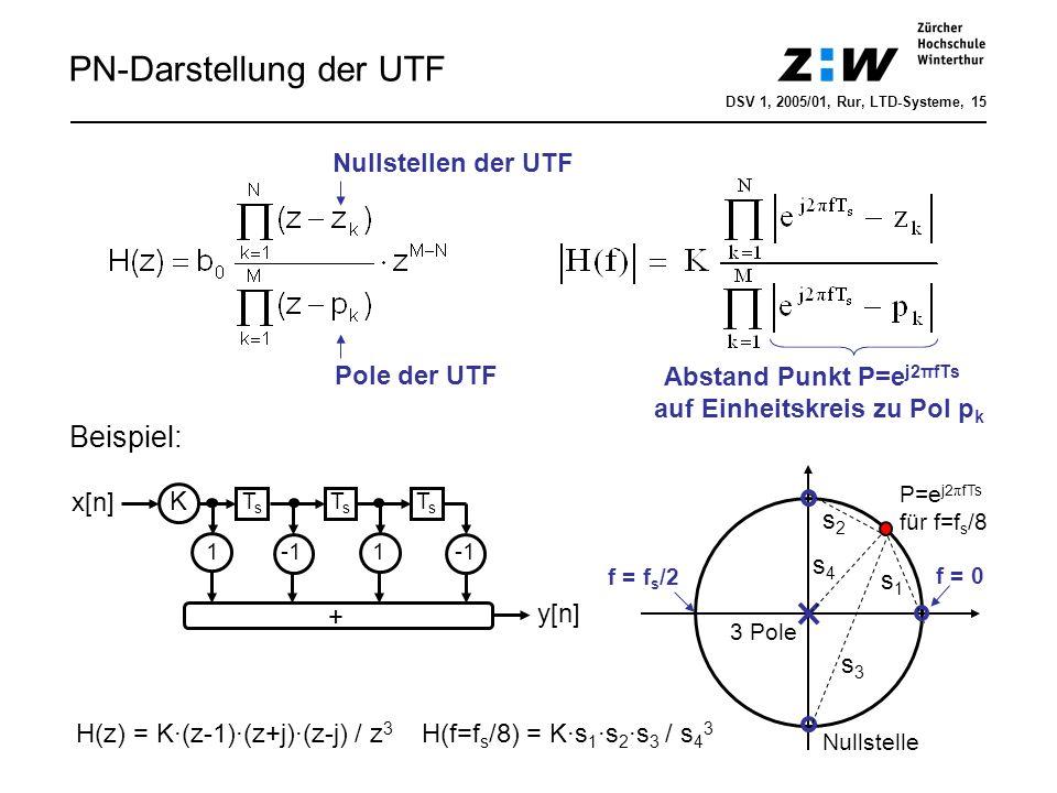 Vergleich: Laplace-, z- und Fourier-Trafo Demo: dsv1kap4_digisys_vergleich.m DSV 1, 2006/01, Hrt, LTD-Systeme, 16