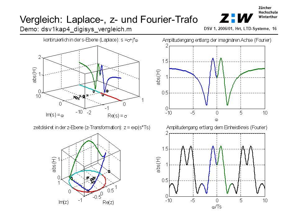 Zusammenfassung LTD-Systeme h[n] x[n] Impulsantwort Faltungssumme Differenzengleichung Y(f) = X(f)·H(f) Y(z) = X(z)·H(z) X(f) X(z) H(f): Frequenzgang H(z): Übertragungsfunktion <= H(f) = H(z=e j2πfTs ) DSV 1, 2005/01, Rur, LTD-Systeme, 17 y[n]