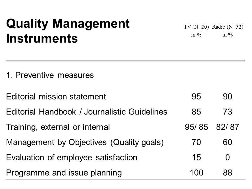 Quality Management Instruments TV (N=20) in % Radio (N=52) in % 1. Preventive measures Editorial mission statement9590 Editorial Handbook / Journalist