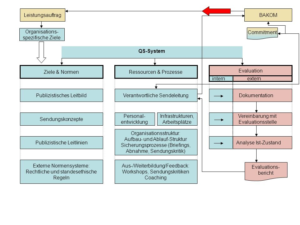 QS-System Leistungsauftrag Organisations- spezifische Ziele BAKOM Ziele & NormenRessourcen & Prozesse Evaluation Publizistisches Leitbild Sendungskonz