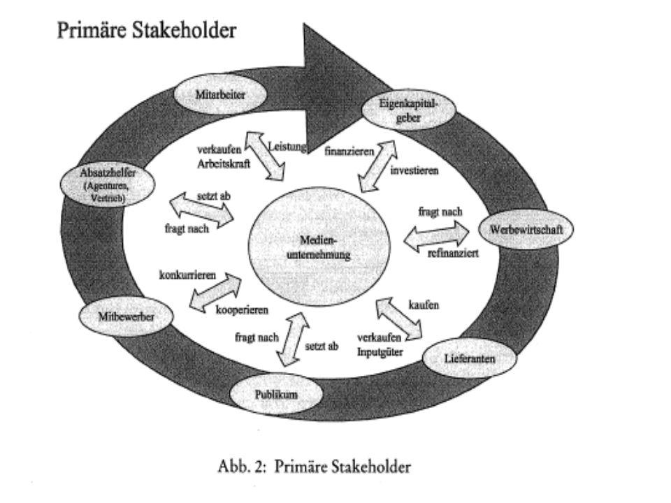 Festlegung der relevanten Anspruchsgruppen Die Anspruchsgruppen (AG) definieren die strategischen Entscheidungen des Unternehmens durch ihre Ansprüche –Wer sind unsere Anspruchsgruppen.