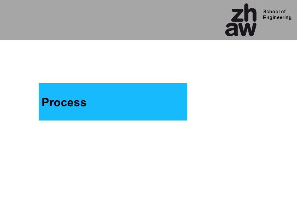 School of Engineering Concurrent (ausserhalb Prozess) Sequential (innerhalb Prozess) overflow <= 0 ;..