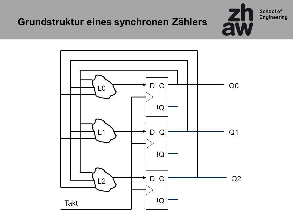 School of Engineering QD !Q QD QD Q0 Q1 Q2 Takt L0 L1 L2 Grundstruktur eines synchronen Zählers
