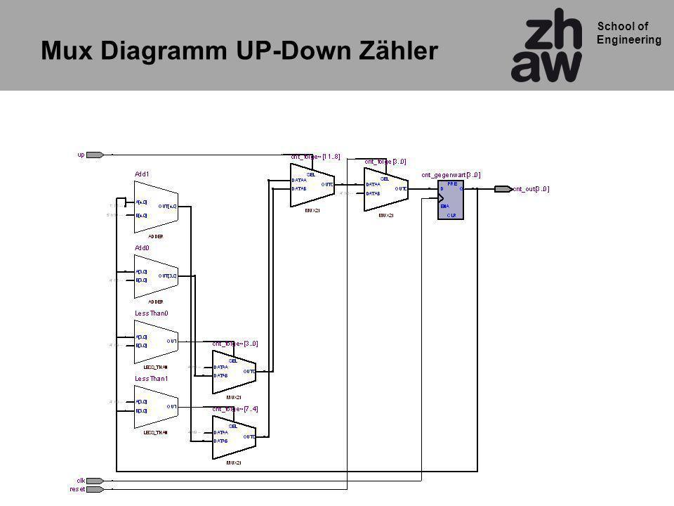 School of Engineering Mux Diagramm UP-Down Zähler