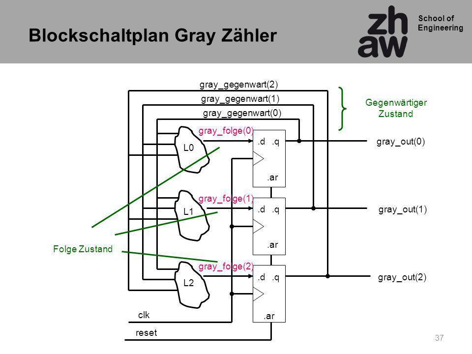 School of Engineering 37.q.d.q.d.q.d gray_out(0) gray_out(1) gray_out(2) clk L0 L1 L2.ar reset gray_gegenwart(0) gray_folge(0) gray_folge(1) gray_folge(2) gray_gegenwart(1) gray_gegenwart(2) Gegenwärtiger Zustand Folge Zustand Blockschaltplan Gray Zähler
