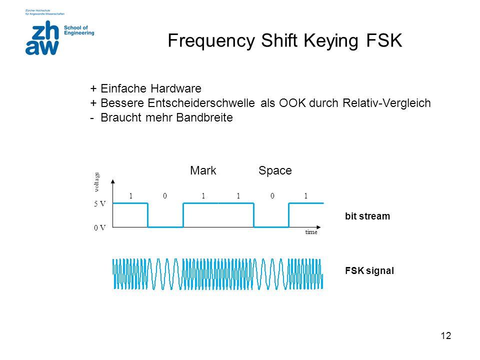 12 Frequency Shift Keying FSK time voltage 0 V 5 V 101011 bit stream FSK signal SpaceMark + Einfache Hardware + Bessere Entscheiderschwelle als OOK du