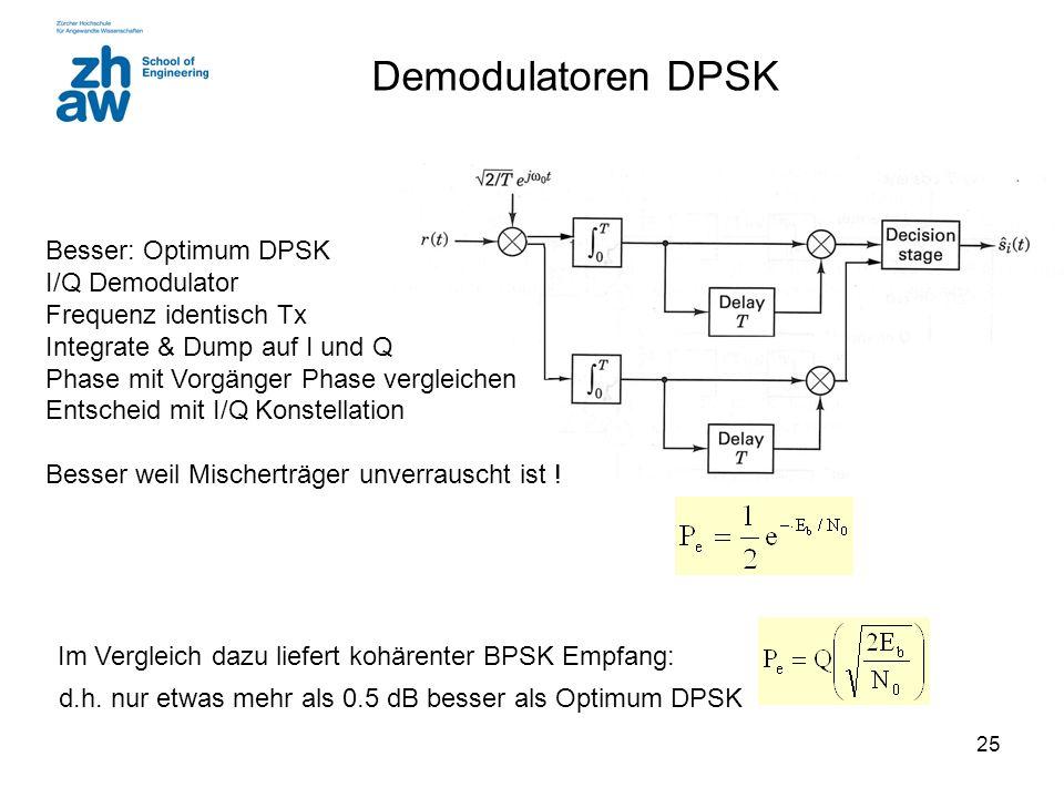 25 Demodulatoren DPSK Besser: Optimum DPSK I/Q Demodulator Frequenz identisch Tx Integrate & Dump auf I und Q Phase mit Vorgänger Phase vergleichen En